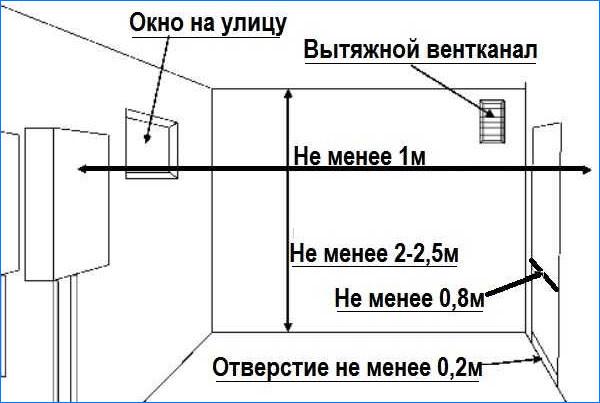 требования к окнам в газовой котельной